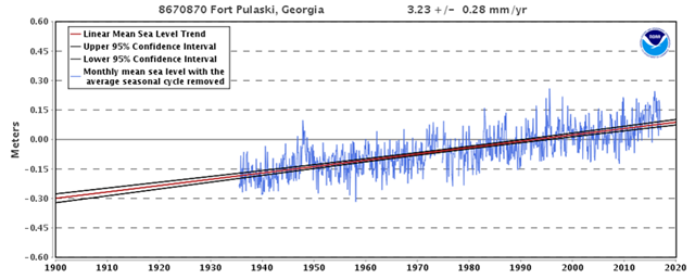 Sea level rise - historical
