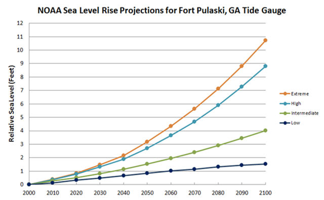 sea level rise - future