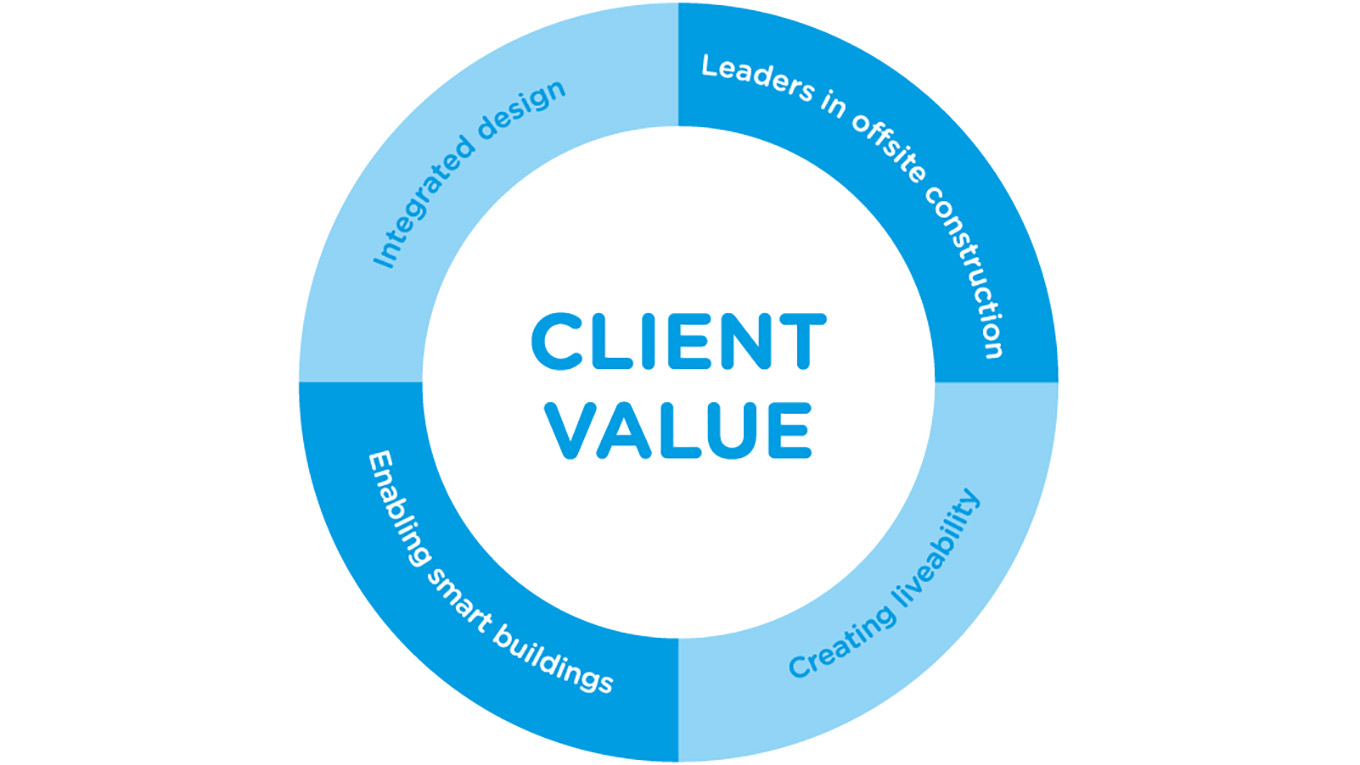High rise buildings ramboll uk limited graphic showing client value integrated design leaders in offsite construction enabling smart buildings publicscrutiny Images