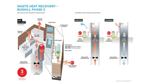 Bunhill district heating schematic