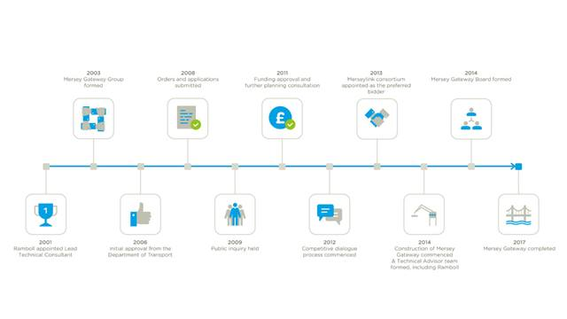 Timeline of Ramboll's involvement on the Mersey Gateway project since  2001. Ramboll