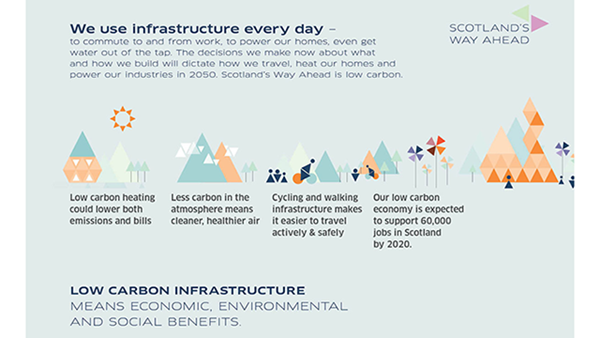 "Infograph on low carbon infrastructure benefits from ""Scotland's way ahead"""